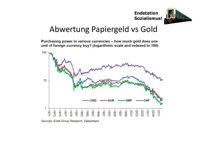 Abwertung Papierg. vs Gold_Bsp. Geldschö..