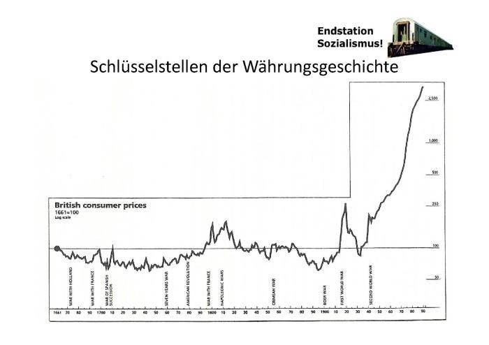 Schlüsselstellen der Währungsgeschichte!